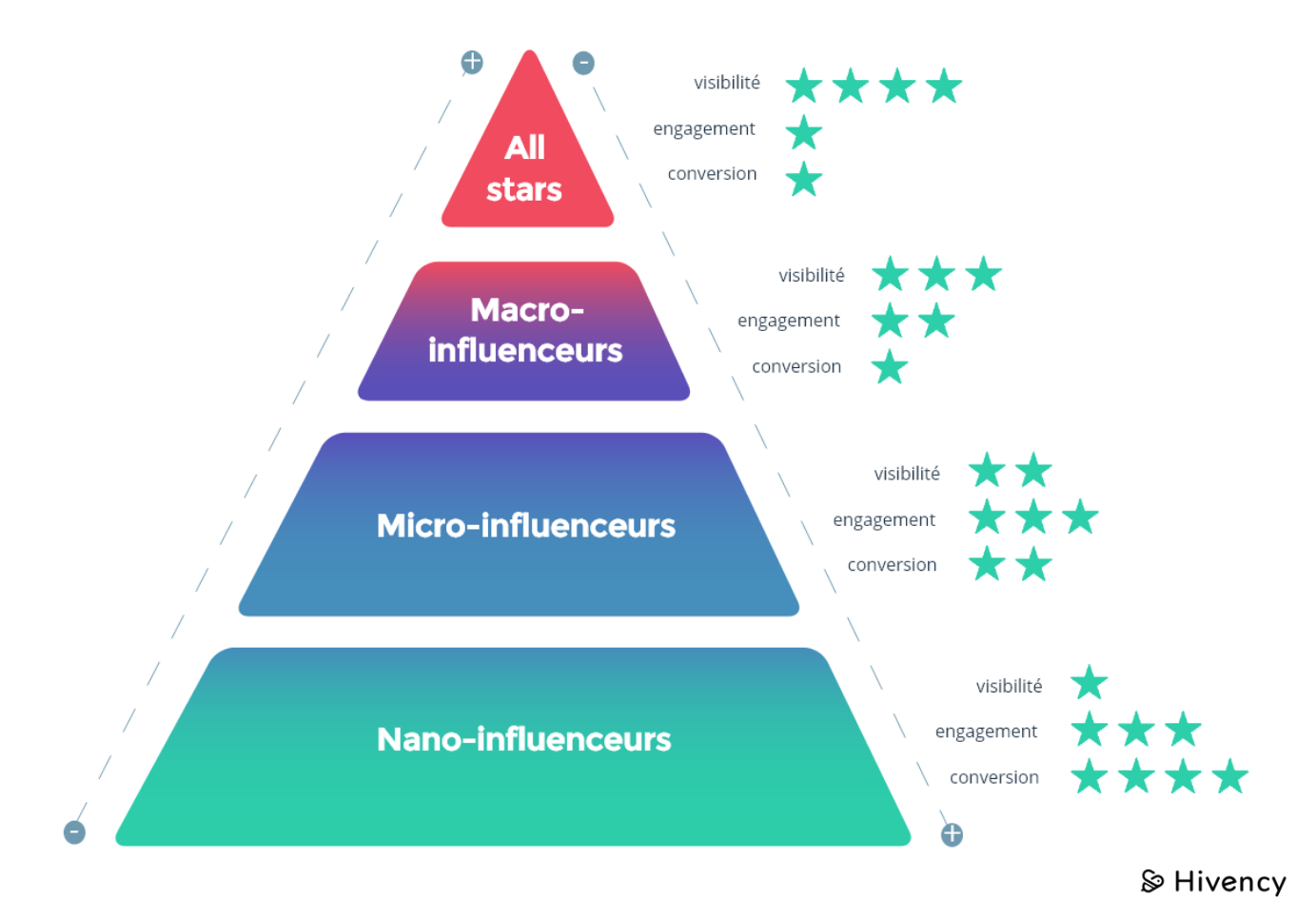 pyramide du marketing d'influence