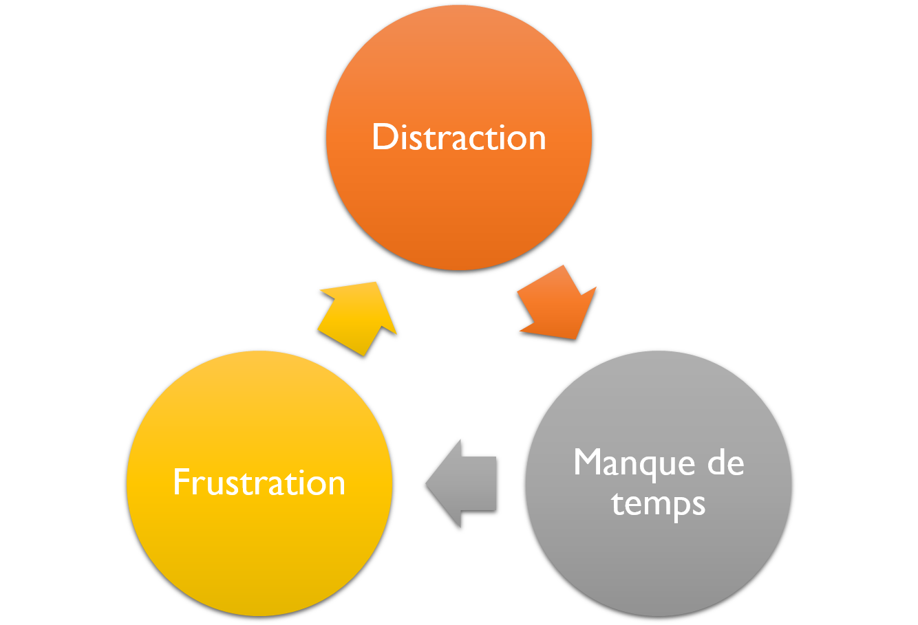 le cercle vicieux de la distraction
