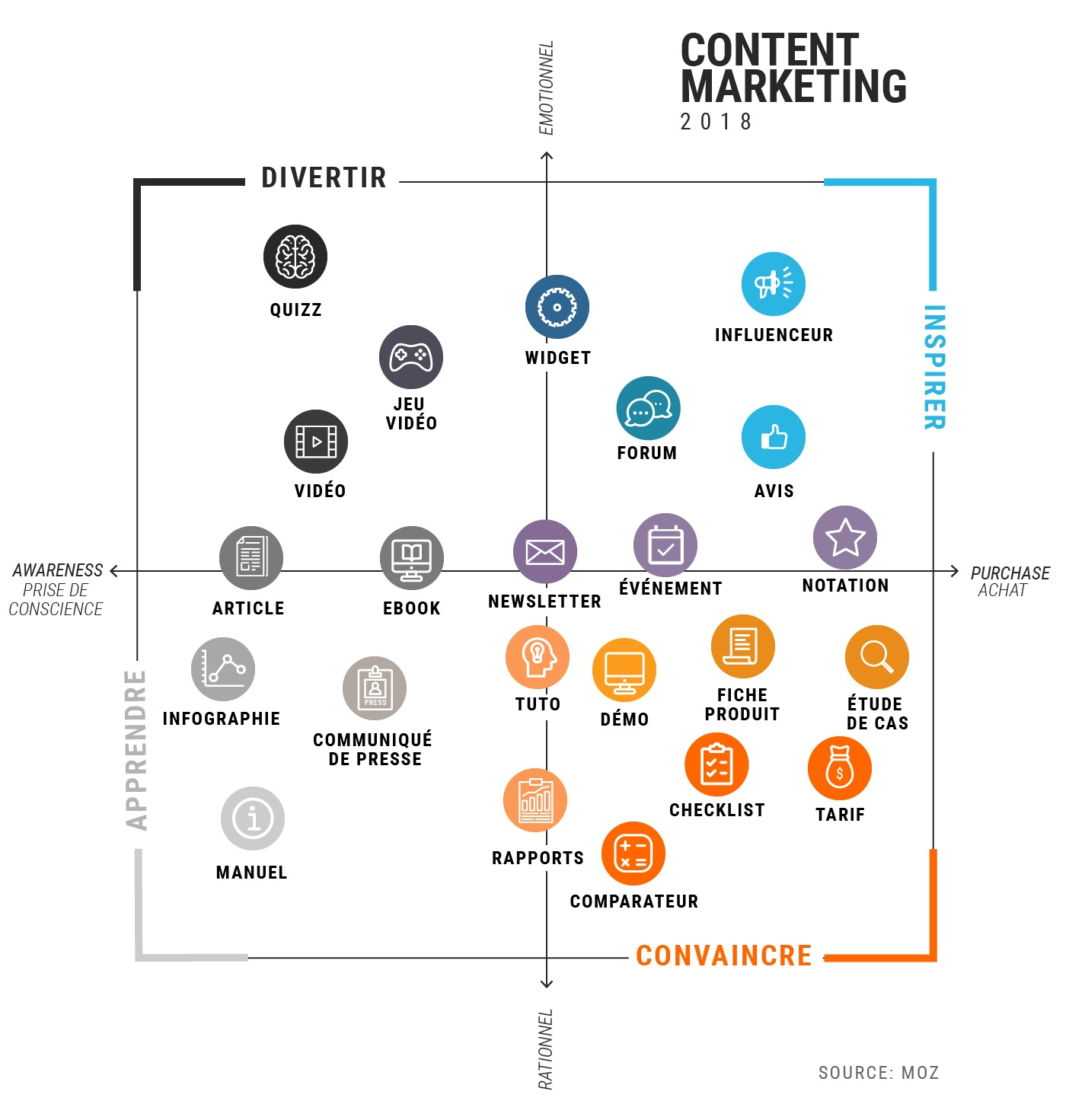 Outils content marketing MOZ